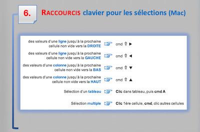 astuces excel raccourcis clavier pour mac